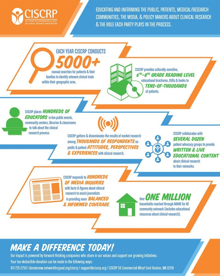 CISCRP InfoGraphic | Our Mission