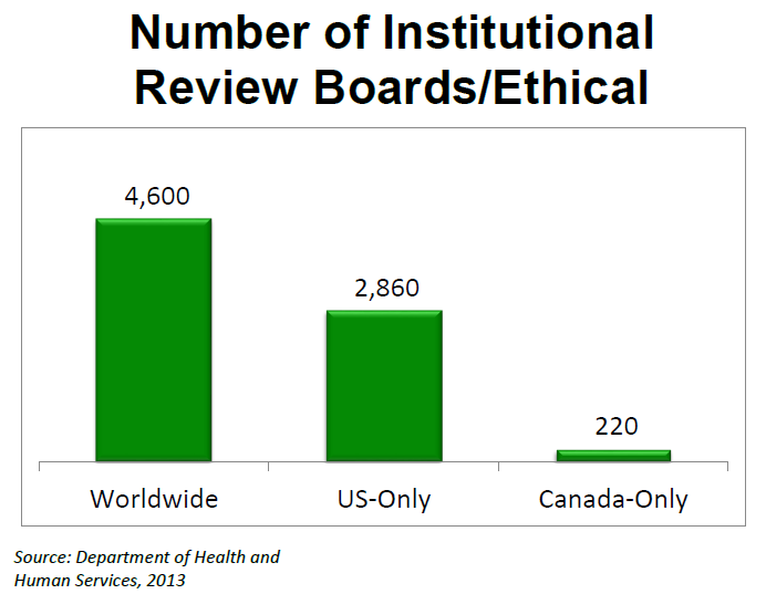 number_irbs_ethics