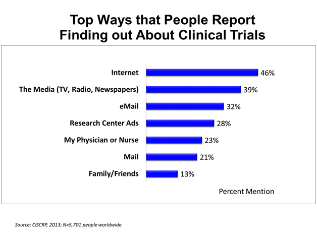 top-ways-that-people-report-finding-out-about-clinical-trials