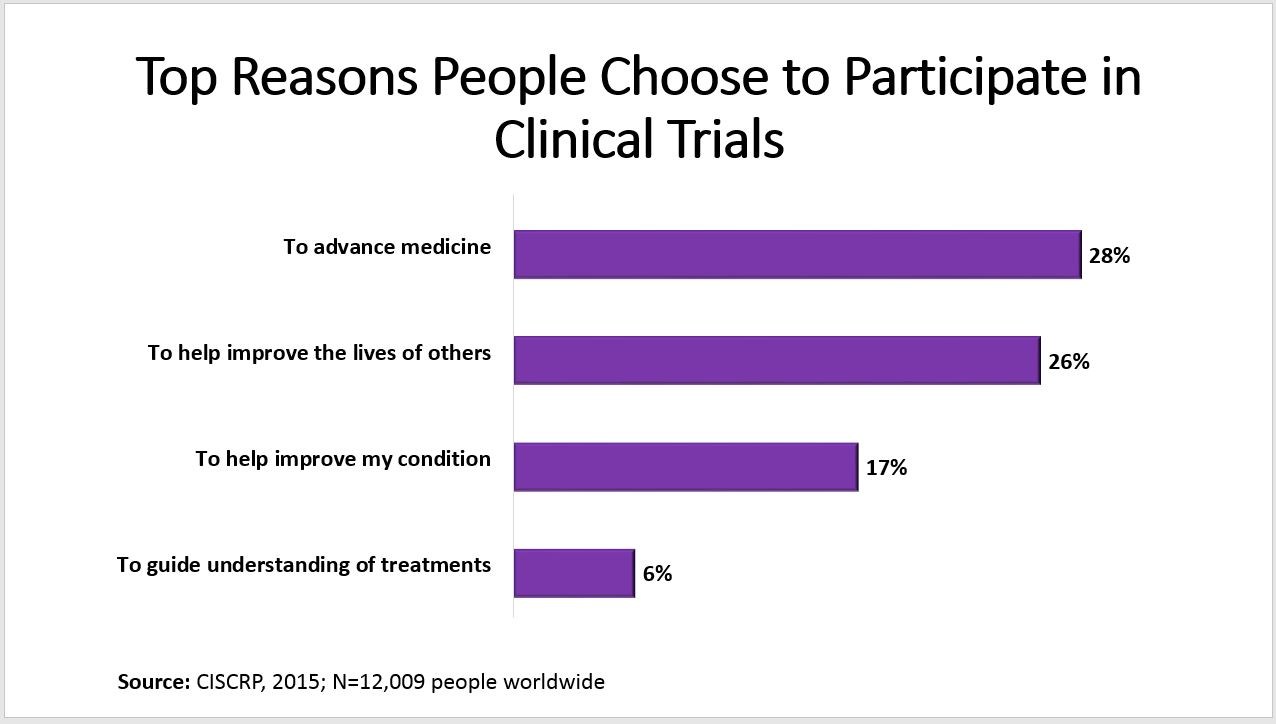 Top Reasons Clinical Trials