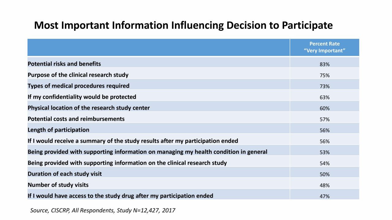 Charts & Statistics – Center for Information & Study on Clinical