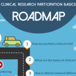 Clinical Research Participation Roadmap
